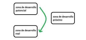 zonas desarrollo 1