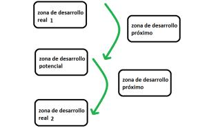 zonas desarrollo 2